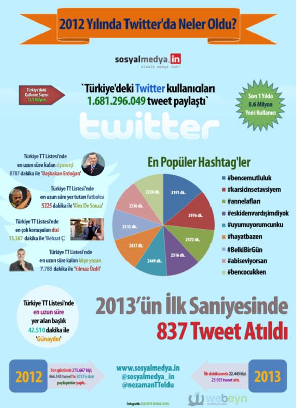 2012infografik-Twitter_webeyn