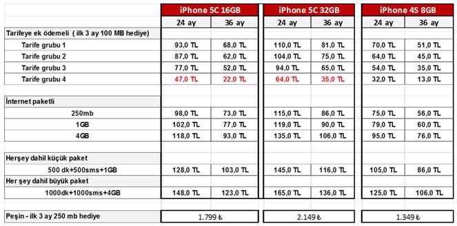 Avea-iPhone-5C-4S-teklifleri-webeyn