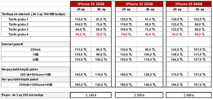 Avea-iPhone-5S-teklifler-webeyn