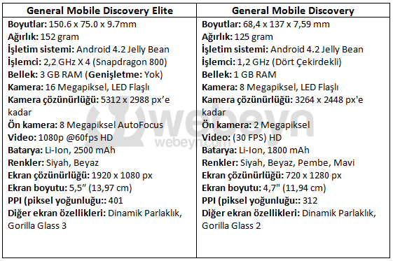 General-Mobile-Discovery-Elite-vs-Discovery-webeyn