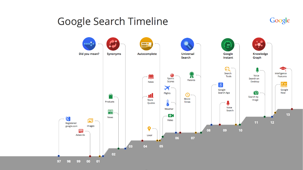 Google-zaman-cizelgesi-webeyn