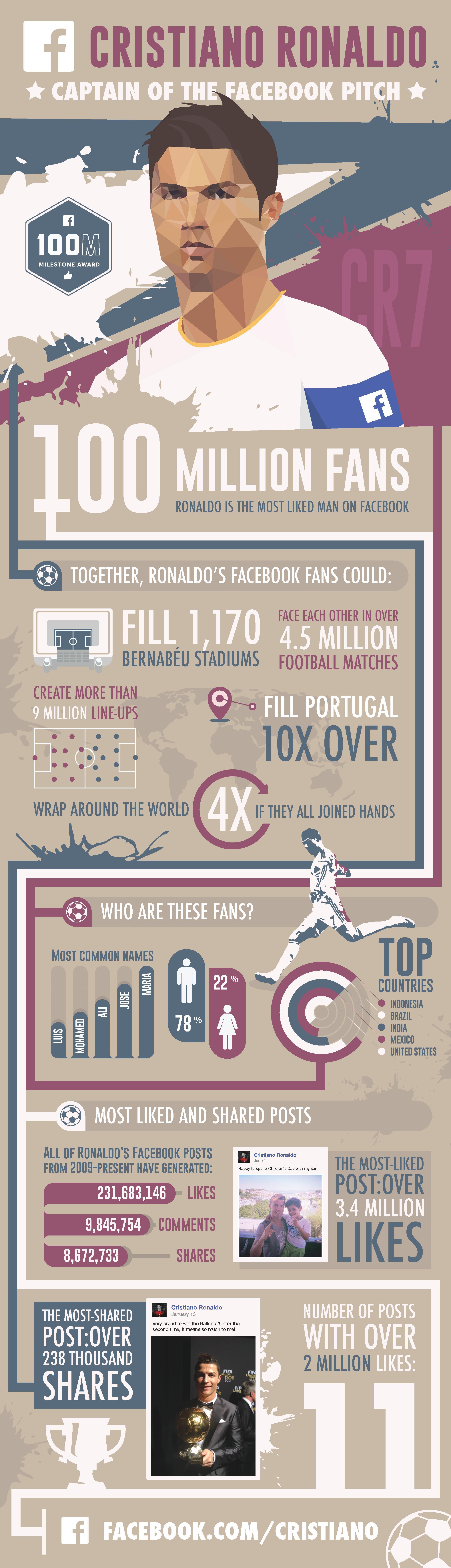 Ronaldo-infografik-webeyn
