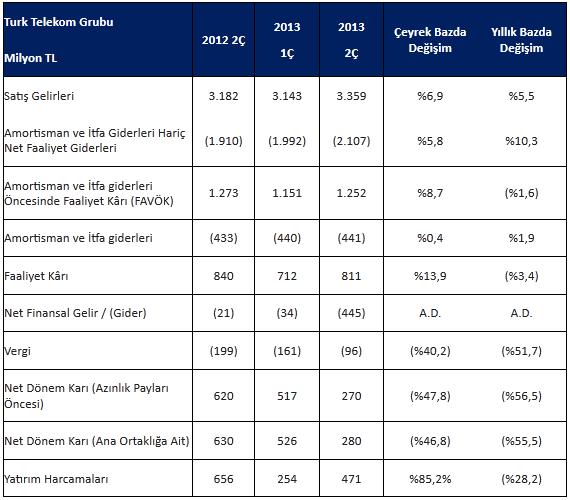 Turk-Telekom-finansal-2013-webeyn