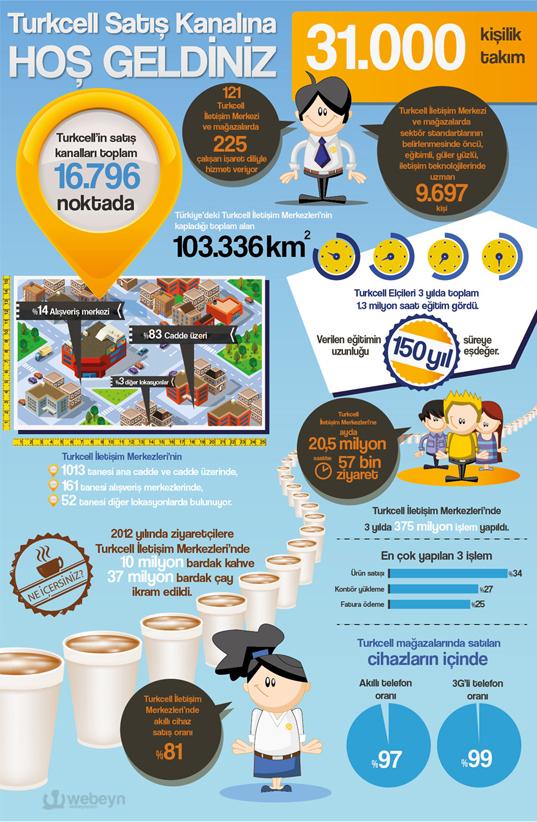 Turkcell Antalya Infografik webeyn Turkcell, Antalyada Elçiler Zirvesi Düzenledi