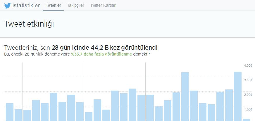 Twitter-analytics-atakanuslu-webeyn