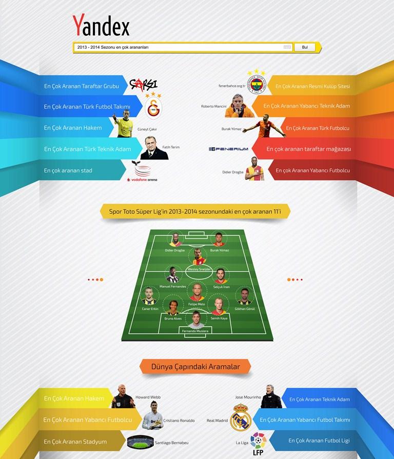 Yandex_Futbol_Arama_Sonuclari_Infografik-webeyn