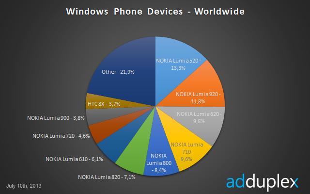 adduplex-lumia-520-temmuz-webeyn