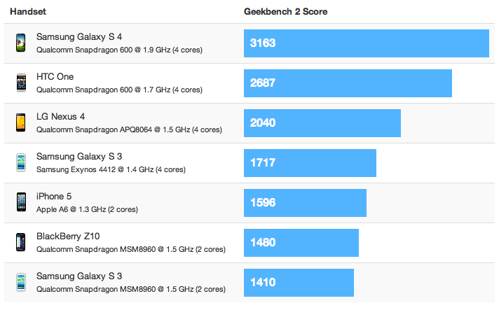 geekbench2_test-galaxy-s4-webeyn