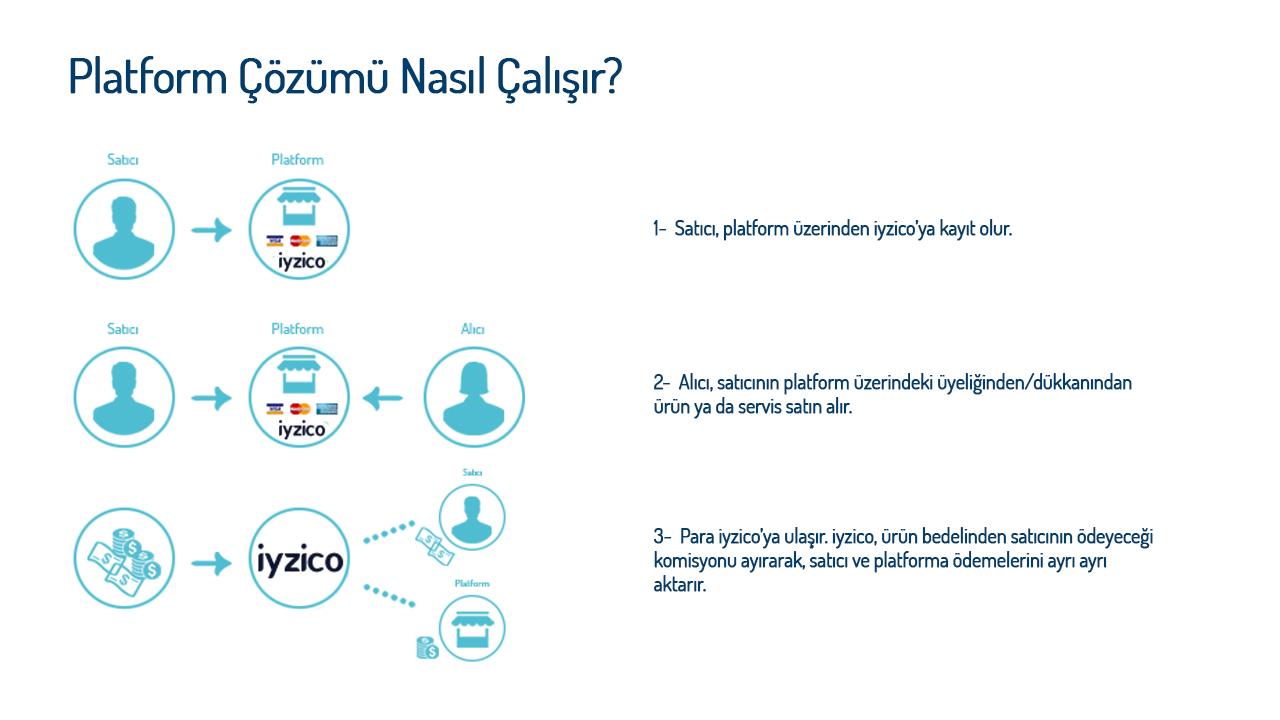 iyzico-Platform-webeyn