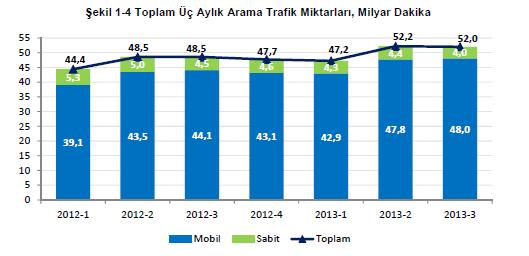 uc-aylik-arama-trafik-miktarlari-webeyn